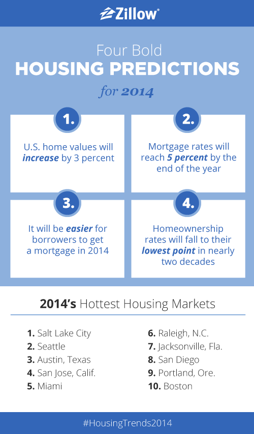 Real Estate Predictions & the Hottest Housing Markets for 2014