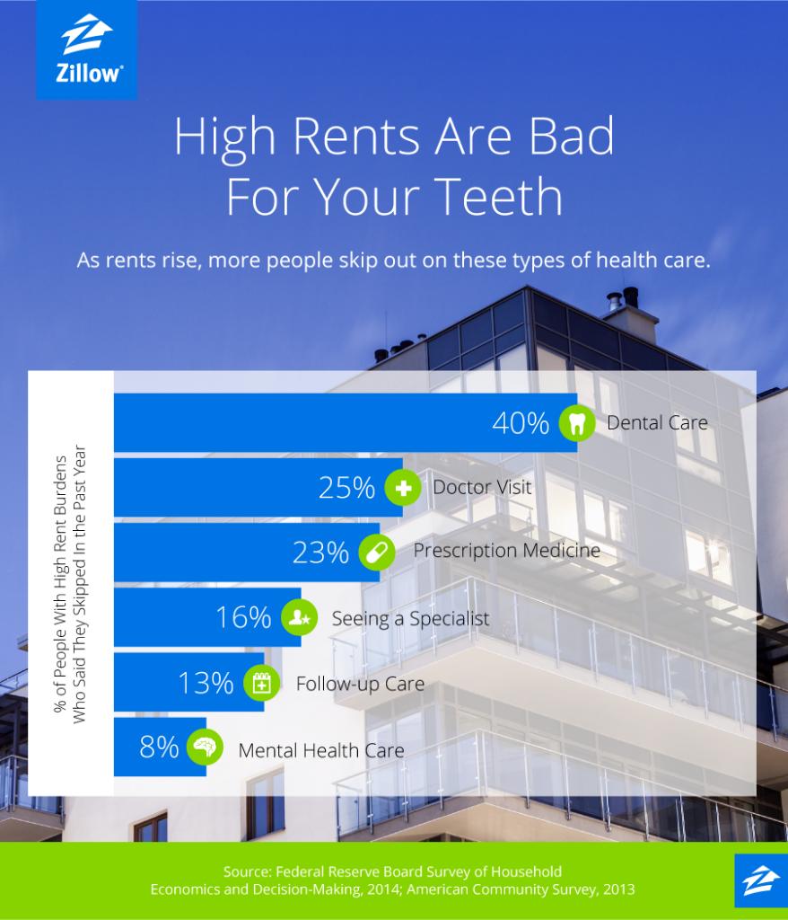 Zillow List Rental: High Rent Can Cause Cavities
