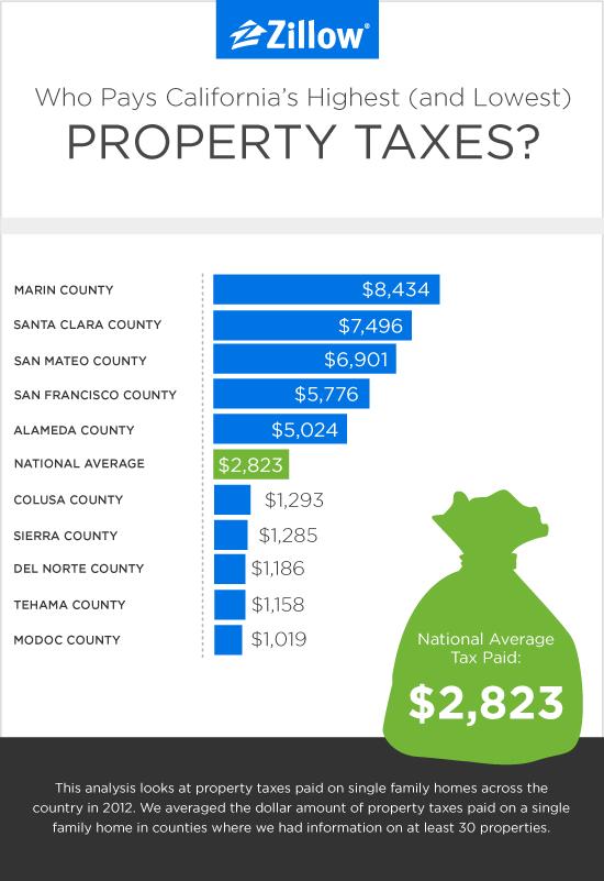 California Propertytax Zillow 05 2017 A 01