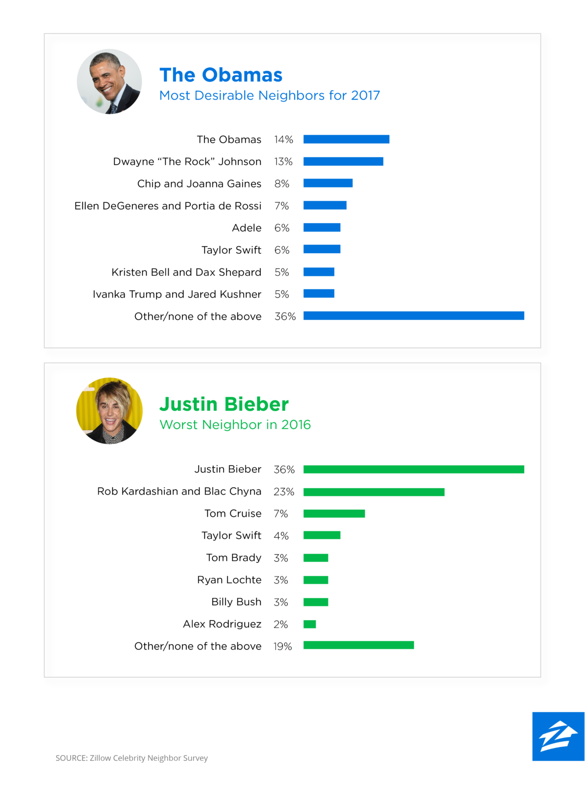 Zillow Celebrity Neighbor Survey 2016