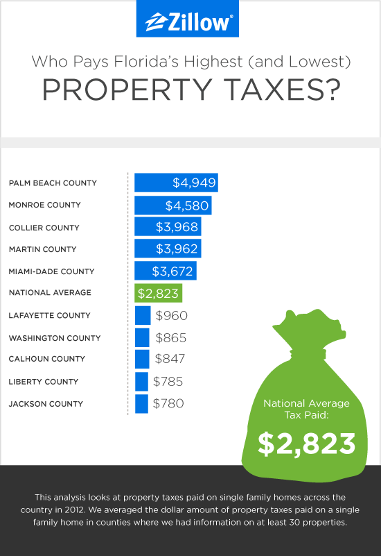 Florida Counties With Low Property Taxes