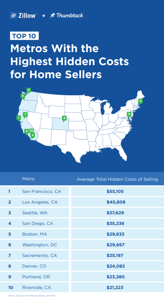 u s  homeowners spend  15 000 in hidden costs to sell a house