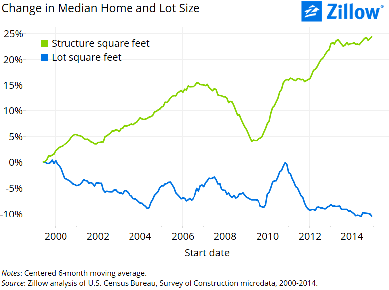 New Homes Are Getting Bigger And Lots Are Getting Smaller