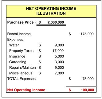 Real estate appraisals the income capitalization approach for Apartment building cost calculator