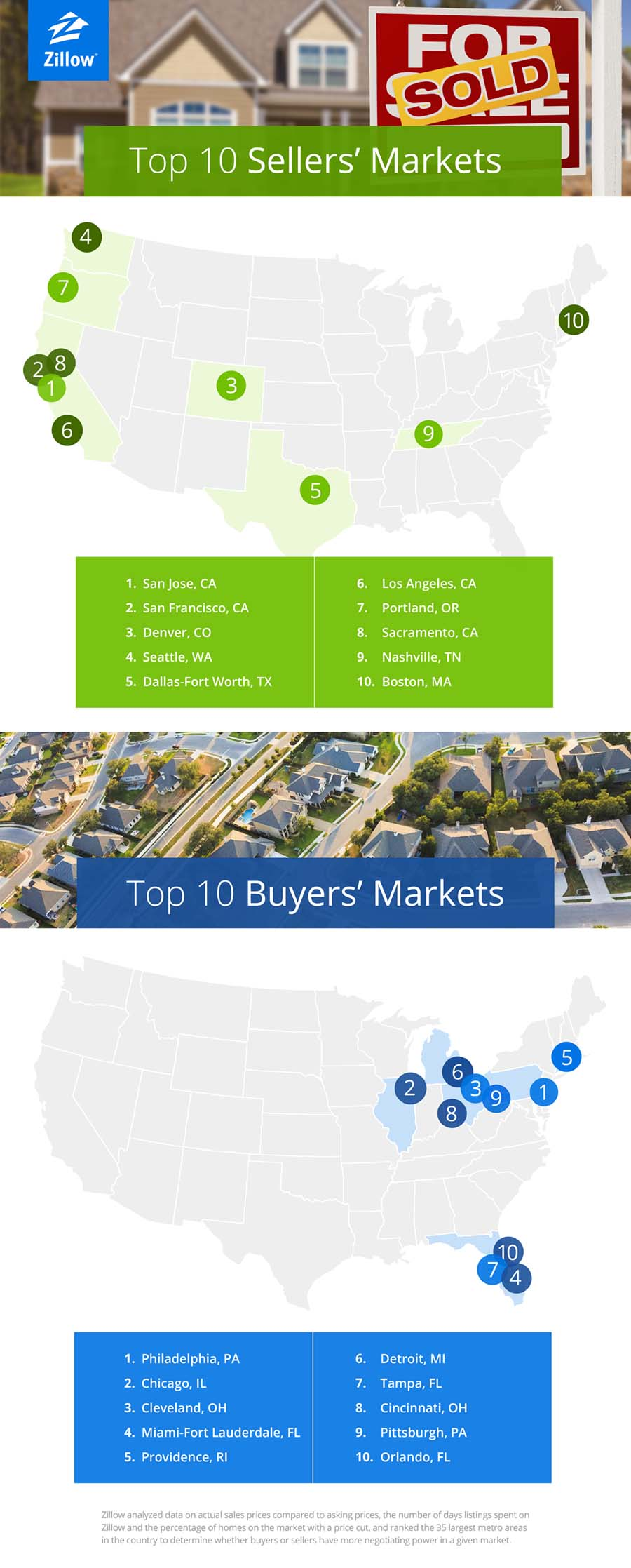 zillow ranks best markets for ers sellers