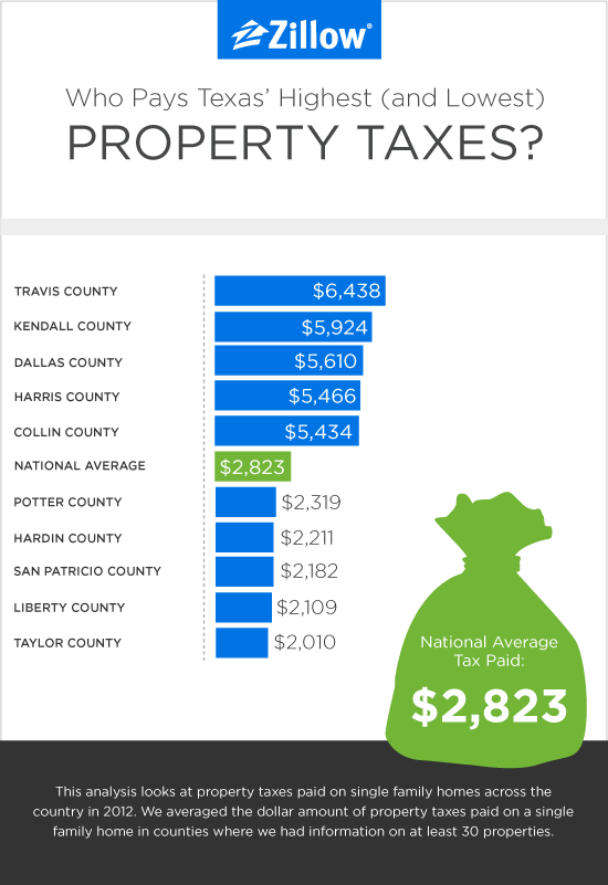 What Are Average Property Taxes In Texas