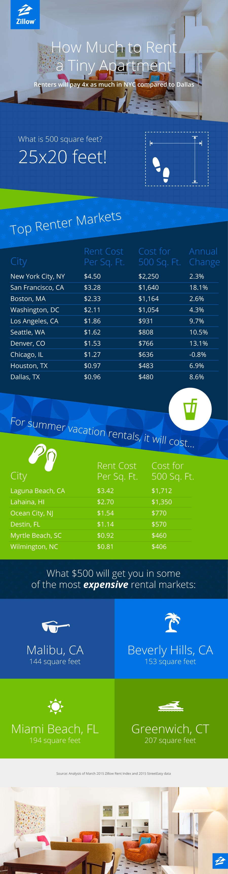 how much to rent a tiny apartment