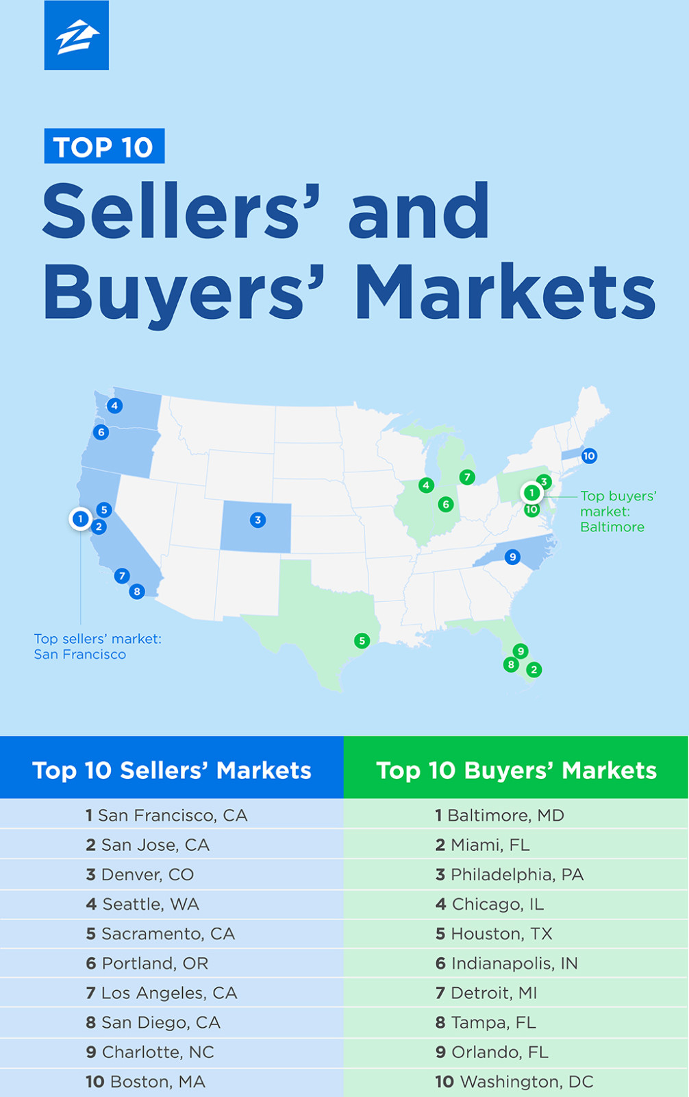 Denver Is Top Rd Sellers Market In USA Miner Real Estate Team - In usa
