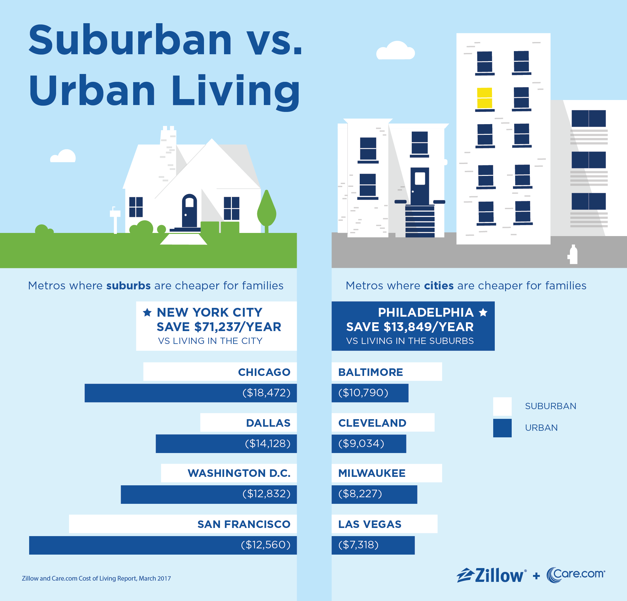 city living costs families up to $9 000 more a year than suburban