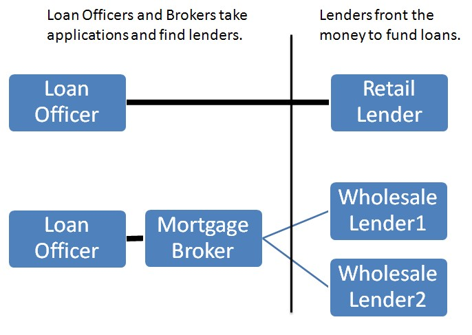 Great What Is The Difference Between A Loan Officer, Mortgage Broker, Lender,  Correspondent Lender, Mortgage Banker, And Portfolio Lender?