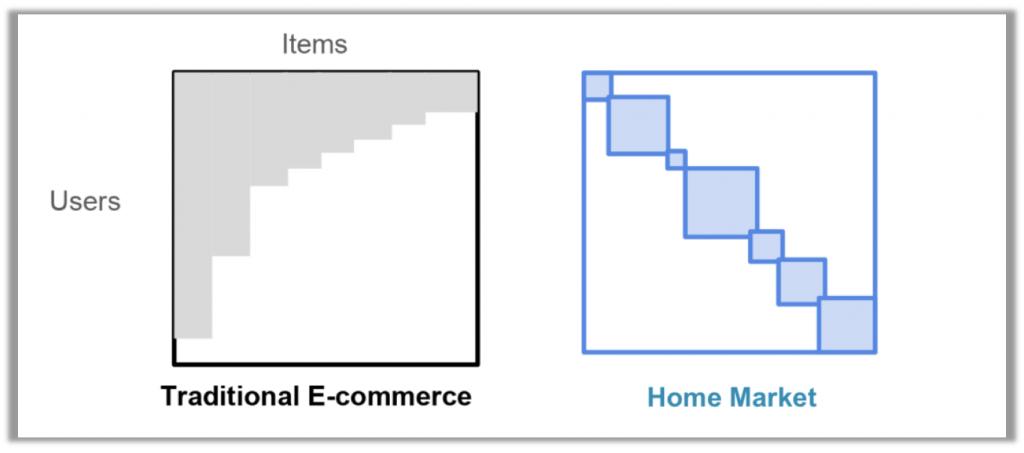 Visualizing Matrix Factorization Using Self-Organizing Maps