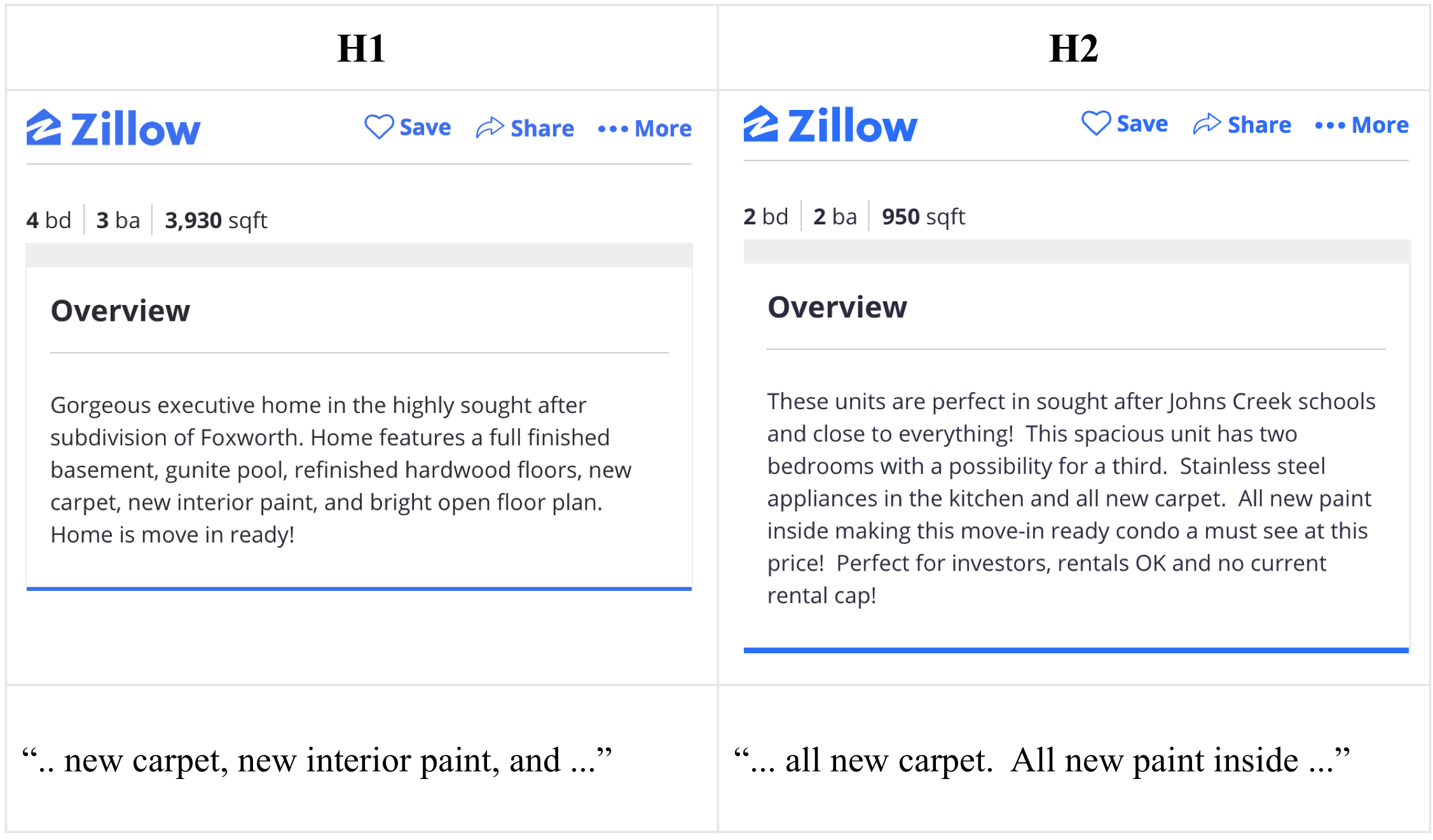 Topic Modeling for Real Estate Listing Descriptions - Zillow AI Blog