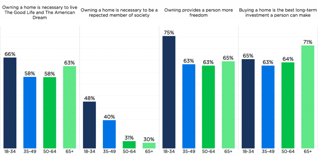 Homeownership attitudes by demographic