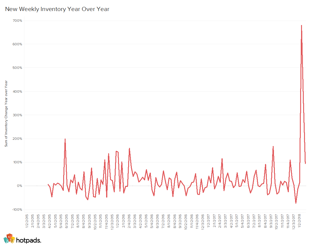 San Francisco Long-Term Rental Inventory on HotPads