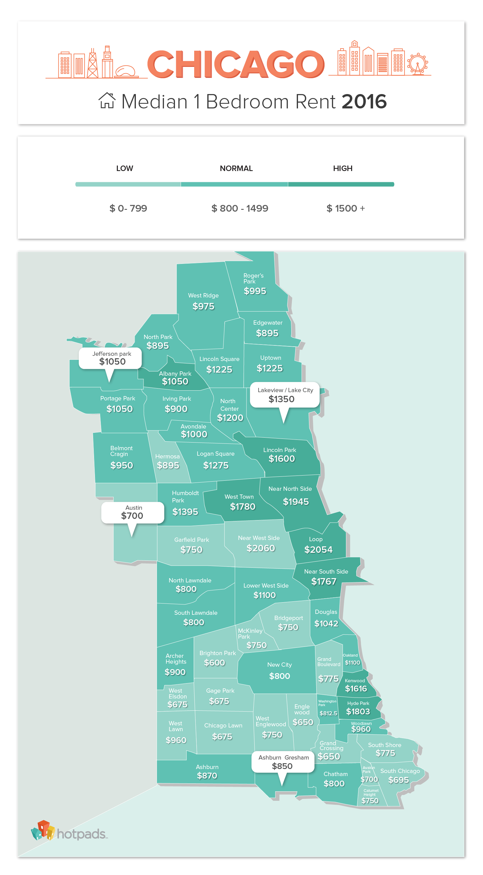 average_rent_chicago
