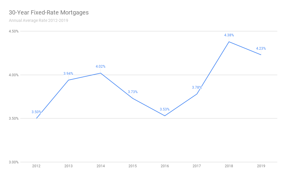 The trendline of annual average mortgage rates for 30-year fixed-rate mortgages from 2012 to 2019 has increased over time. Aim to list your house on the market when rates are lowest to capture more home shoppers on the market. When rates are high, it's difficult for buyers to afford expensive loans.