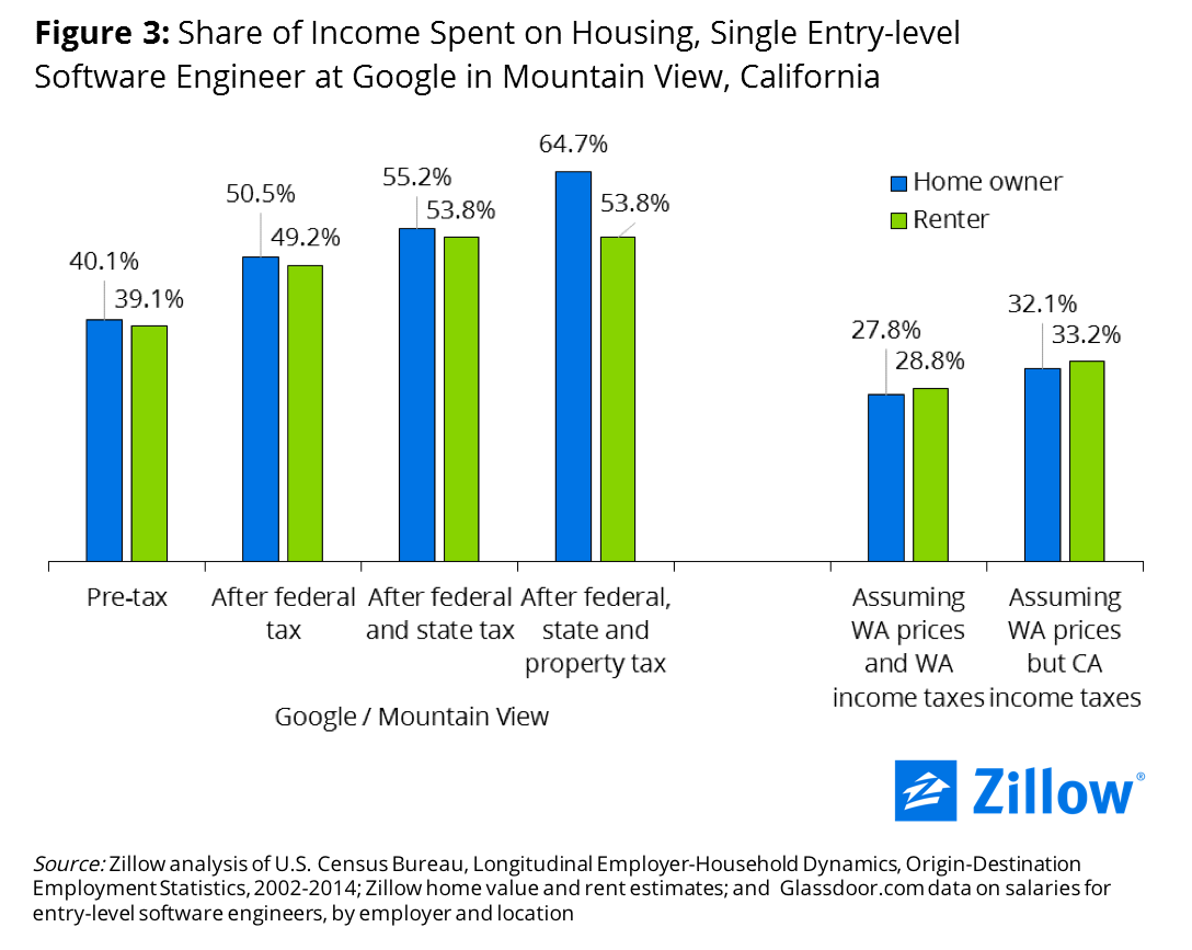 3 Income Spent On Housing Tax Breakdown