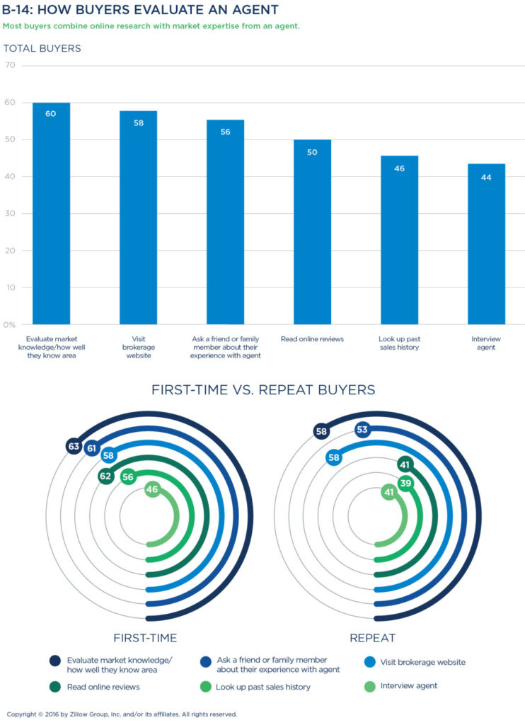 A First Timers Guide To Evaluation >> The Zillow Group Report On Consumer Housing Trends Zillow Research