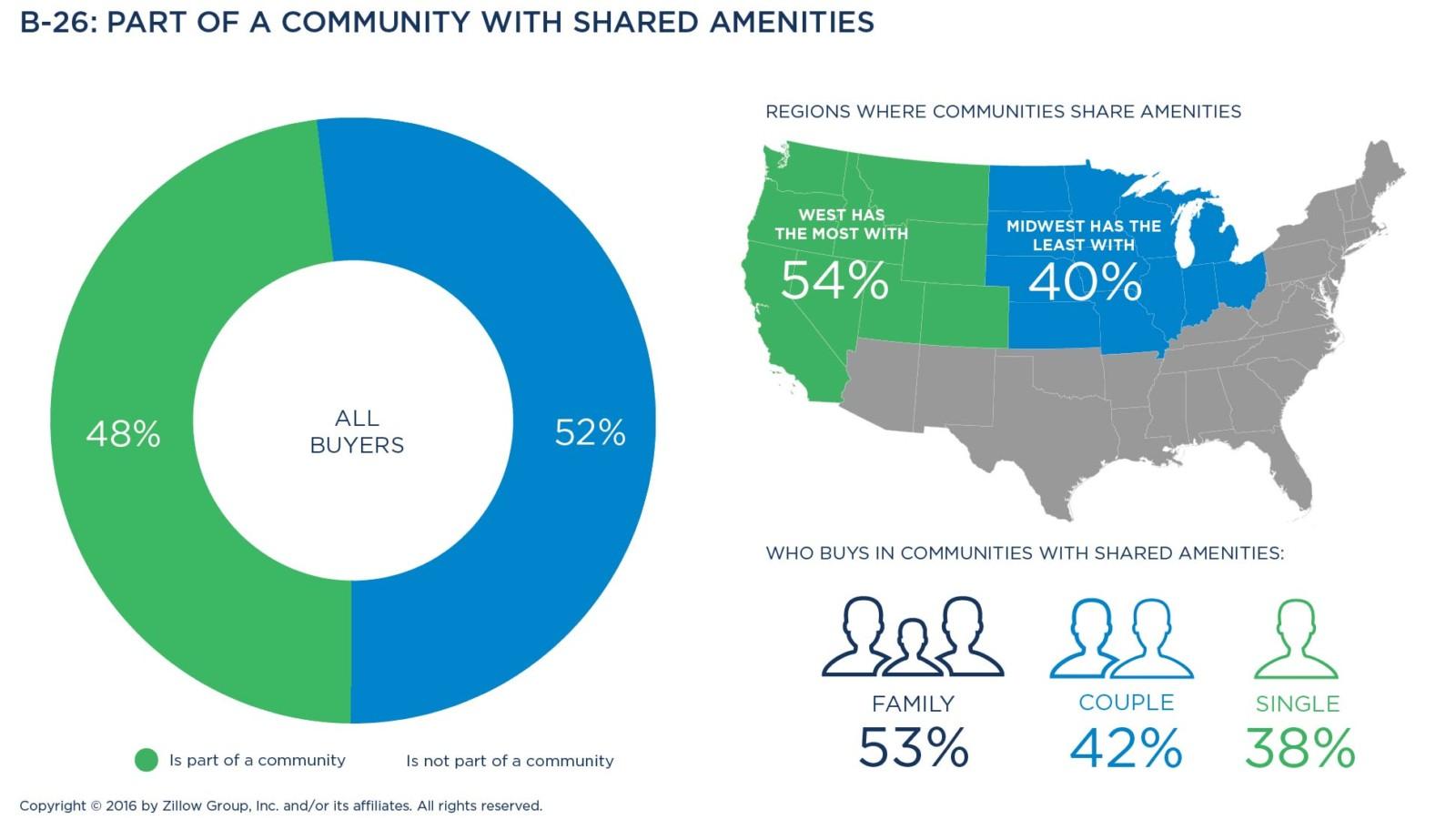 Parts community