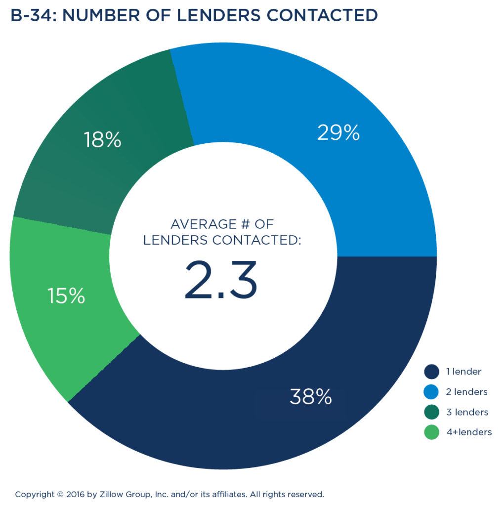 Buyers consider a lender's willingness to work with the buyer to meet their  terms as the most important factor (81 percent) when deciding where to  obtain a ...