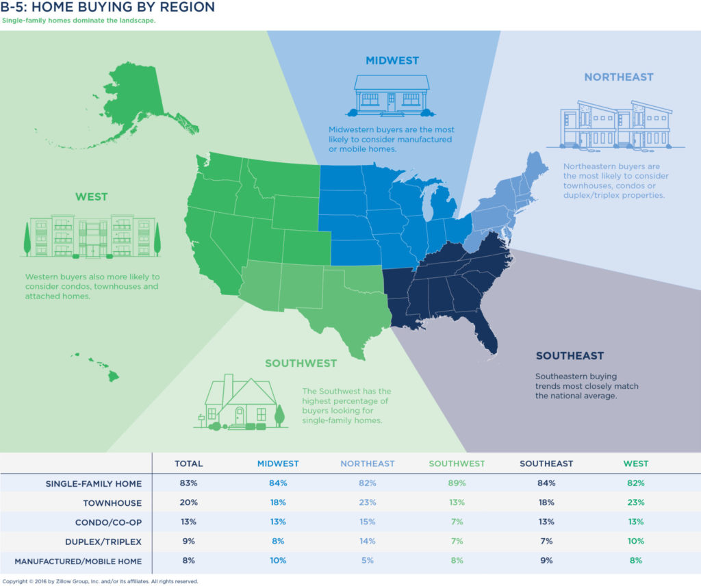 Buyers In The Southwest Are The Most Likely To Seek A Singlefamily Home,  With 89 Percent In The Market For Onepared To Buyers In Other Regions,
