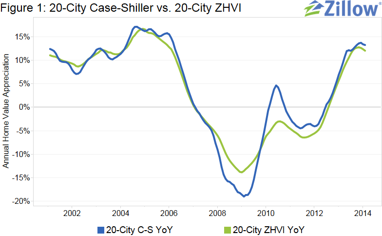 Case-Shiller Forecast Showing Moderate Slowdown in February