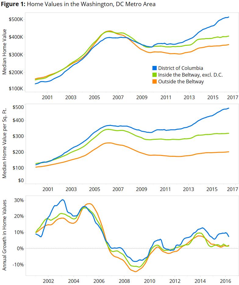 Apartments Around Dc: Urban Ascendant: Home Values In And Around Washington, D.C