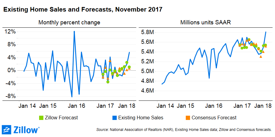 Sales of existing homes hit highest level in almost  11 years