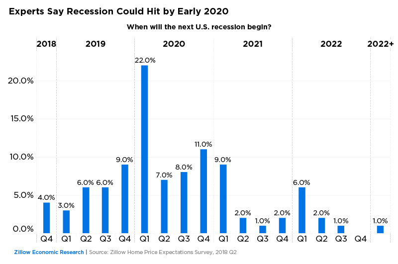 2020 Vision: Experts Say Next Recession Looms at Decade's End