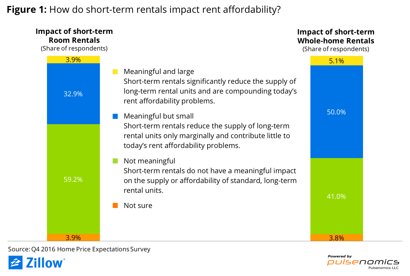 Experts Short Term Home Rentals Have Little To No Impact On Housing Affordability Zillow Research