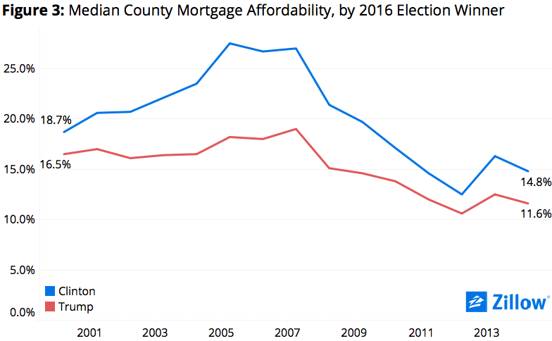 Due In Part To The Exaggerated Boom And Bust In Many Counties That Voted For Hillary Clinton Negative Equity Tended To Be Higher In Those Counties Just A