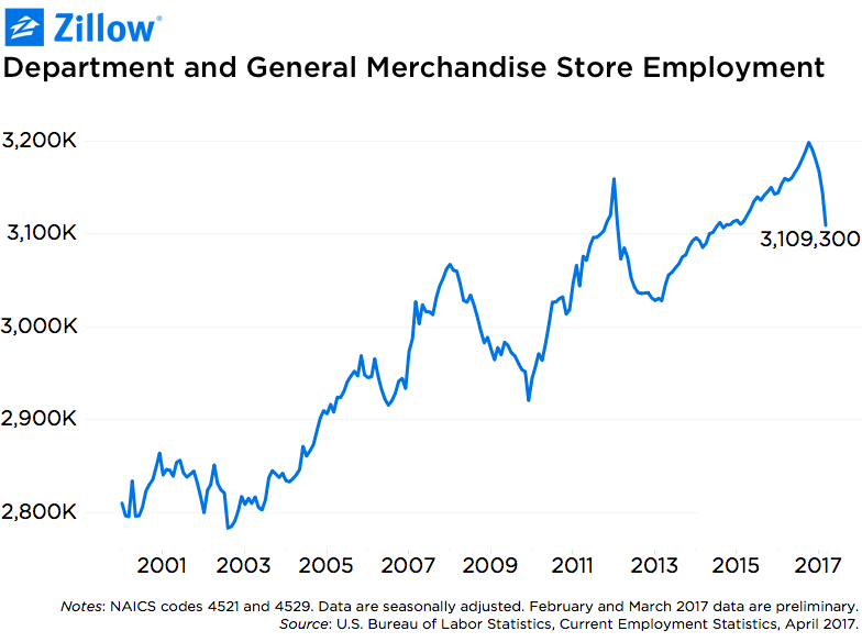 In The First Three Months Of 2017, The Number Of Jobs In Department And  General Merchandise Stores Fell By 2.3 Percent From The Quarter Prior, ...
