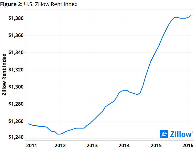 The U S Housing Affordability Crisis How A Rent And Low Income Problem Is B