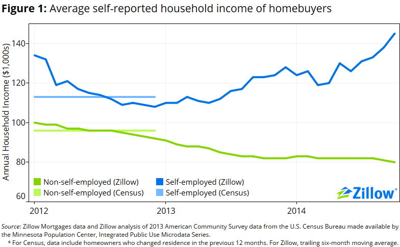 SelfEmployment Mo Money Mo Problems Zillow Research – Profit and Loss Statement for Self-employed Homeowners