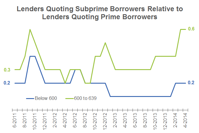 supply and demand dynamics in subprime mortgage markets zillow