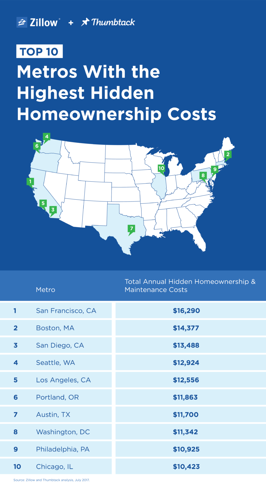 Hidden Costs of Homeownership Top $20,20 a Year   Zillow Research