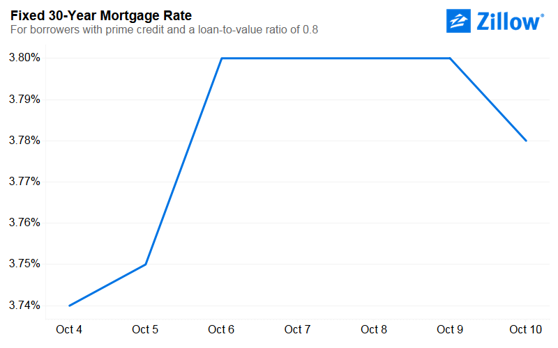 Mortgage Interest Rates Zillow