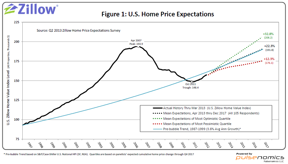 Home prices projections