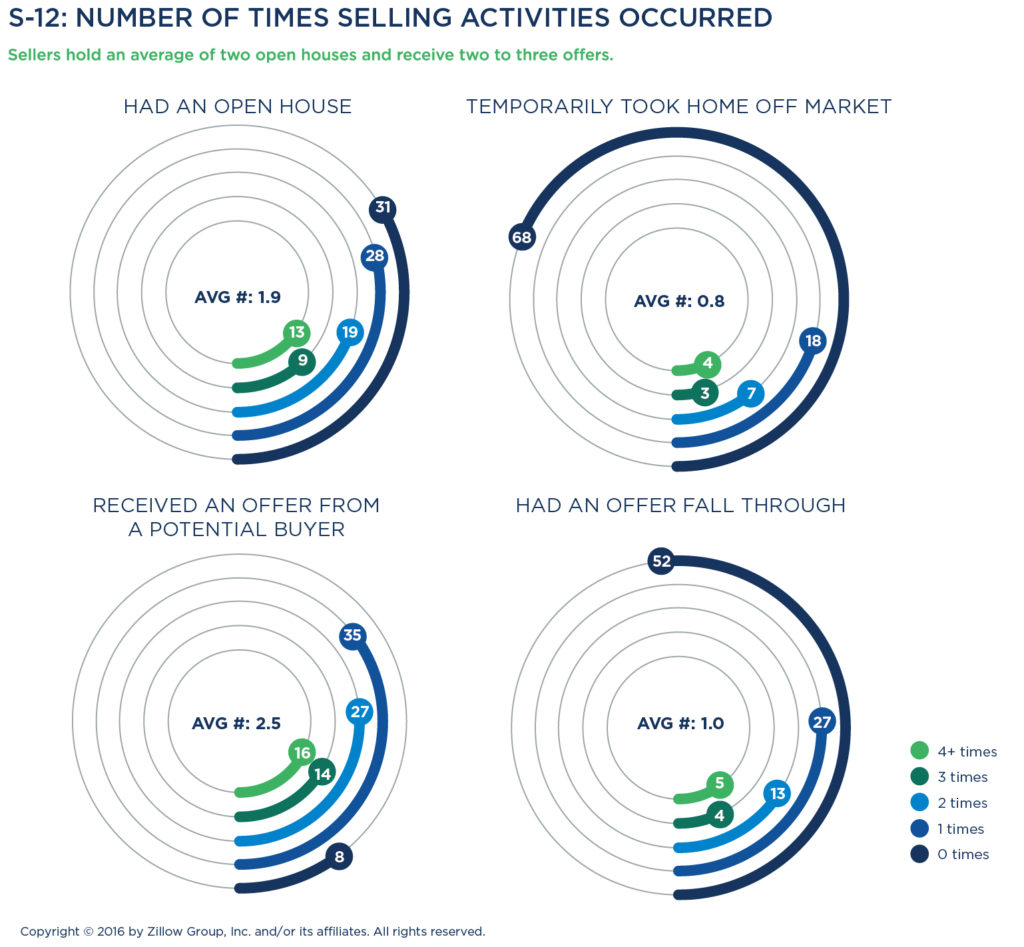 In Contrast, Sellers Who Sell Above List Price Are More Likely To Hold At  Least Purchase Contract4