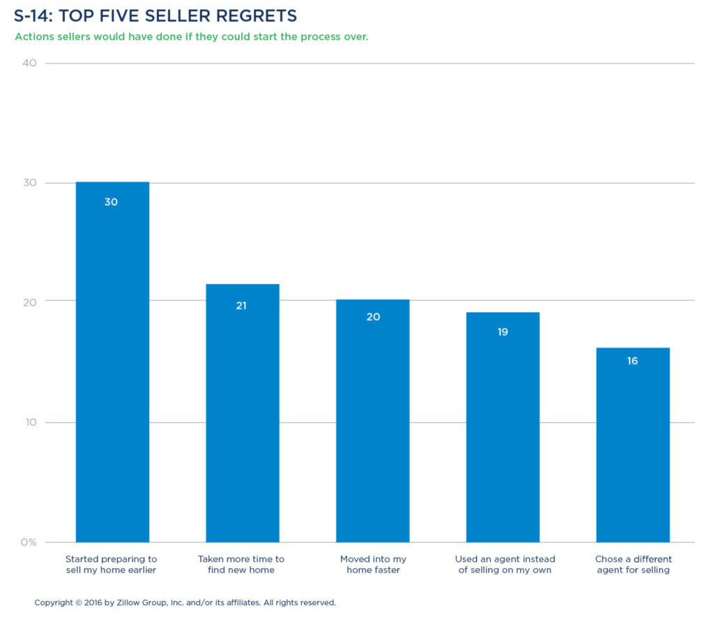 Ultimately Though, Most Sellers (73 Percent) Were Satisfied With The  Outcome Of A Sale Transaction Where They Had Regrets, Sellers Indicated  They Wished