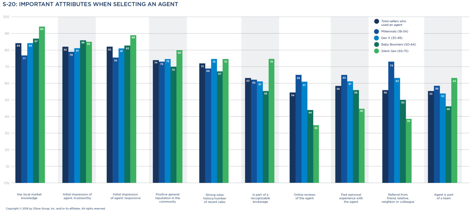 Additionally, Sellers Place Weight On An Agent's Reputation In The  Neighborhood (74 Percent), A Recent Track Record Of Successful Sale  Closings (72 Percent)