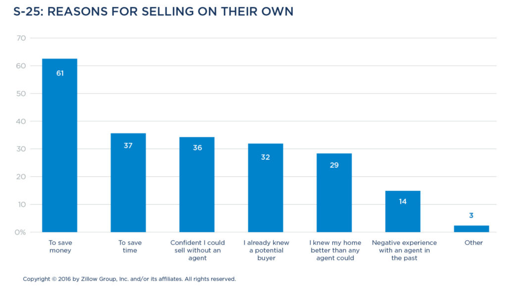 2a3fceb3a20 The Zillow Group Report on Consumer Housing Trends - Zillow Research