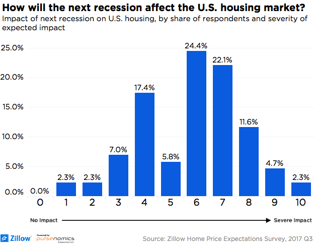 Impact of the next recession on the housing market
