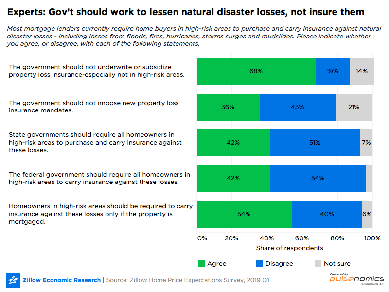 USA: Experts: Gov't should work to lessen natural disaster