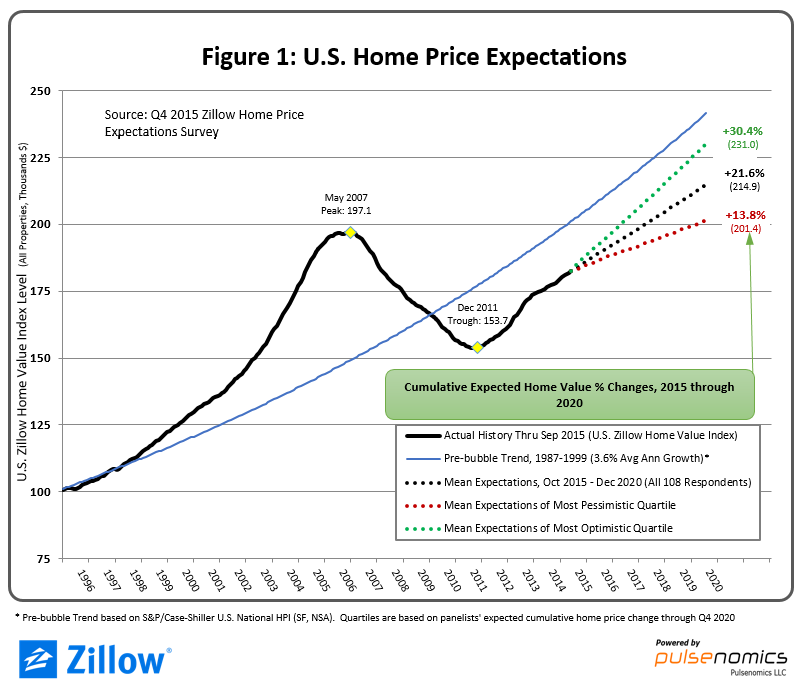 Are Local Real Estate Bubble Markets Re-Emerging? Experts