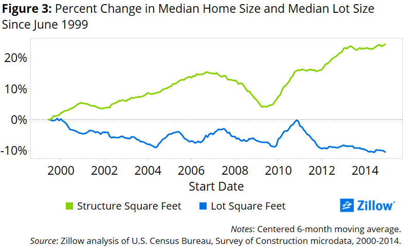 New Home Construction Bulks Up: Denser and Bigger - Zillow Research