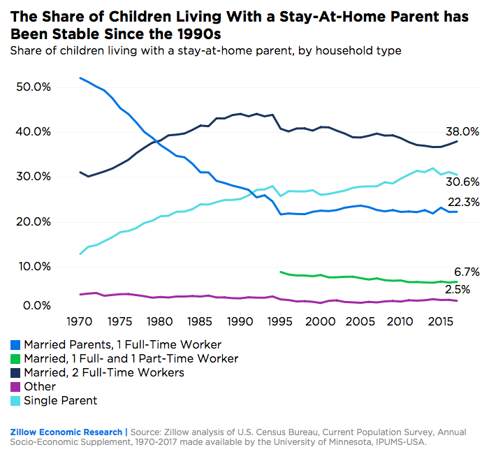 stay at home vs daycare statistics