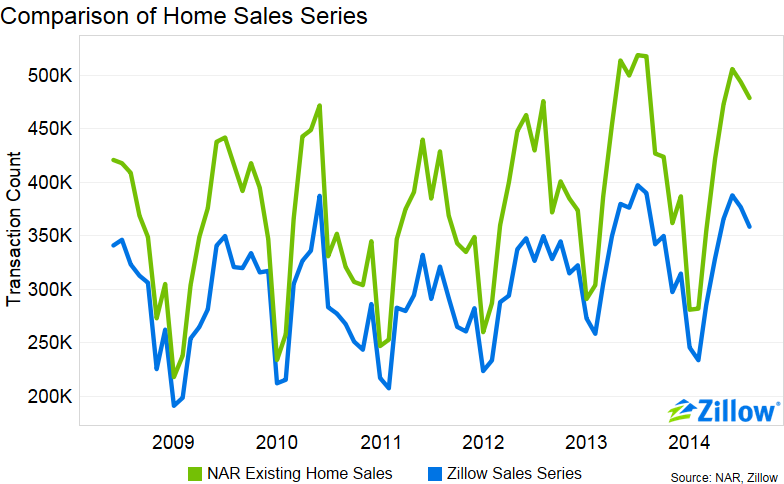 How Zillow's Sales Metric is Calculated, and How it Compares to