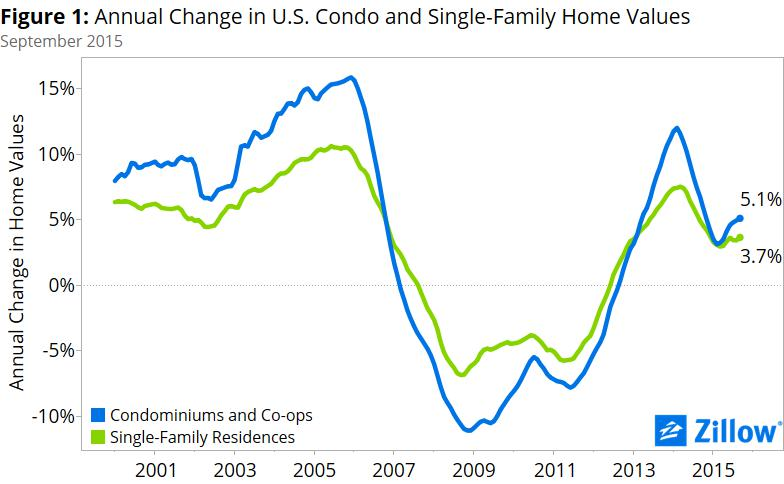 Q3 Real Estate Market Reports: Condos Are Back - Zillow Research Zillow Map Of Home Values on