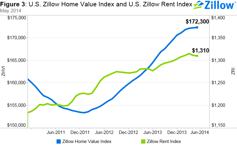 Home Values, For-Sale Inventory Rise in May - Zillow Research